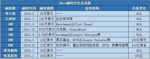 Uber融资历史及估值