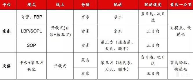 京东与天猫各业务环节对比
