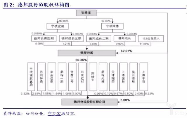 德邦股份的股权结构图