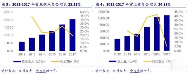 2012-2017年营业收入
