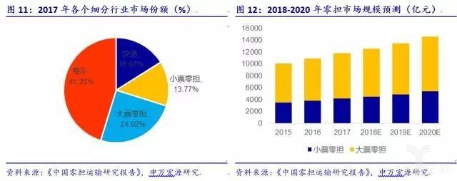 2017年各个细分行业市场份额
