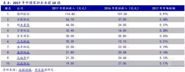 2017年中国零担企业前10强