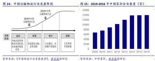 中国运输物流行业发展阶段