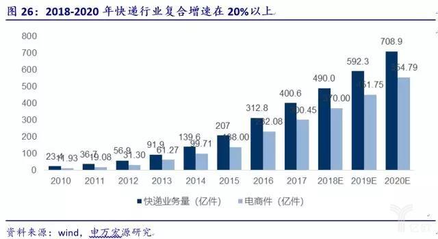2018-2020年快递行业复合增速在20%以上