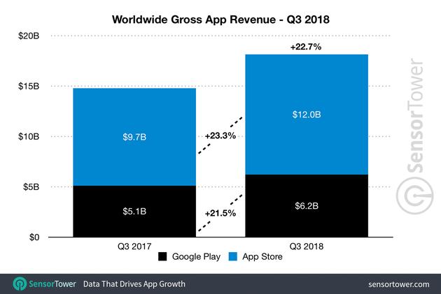 2018年第三季度全球所有应用收入与去年同期比较