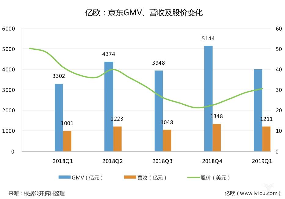 京東GMV、營收及股價變化