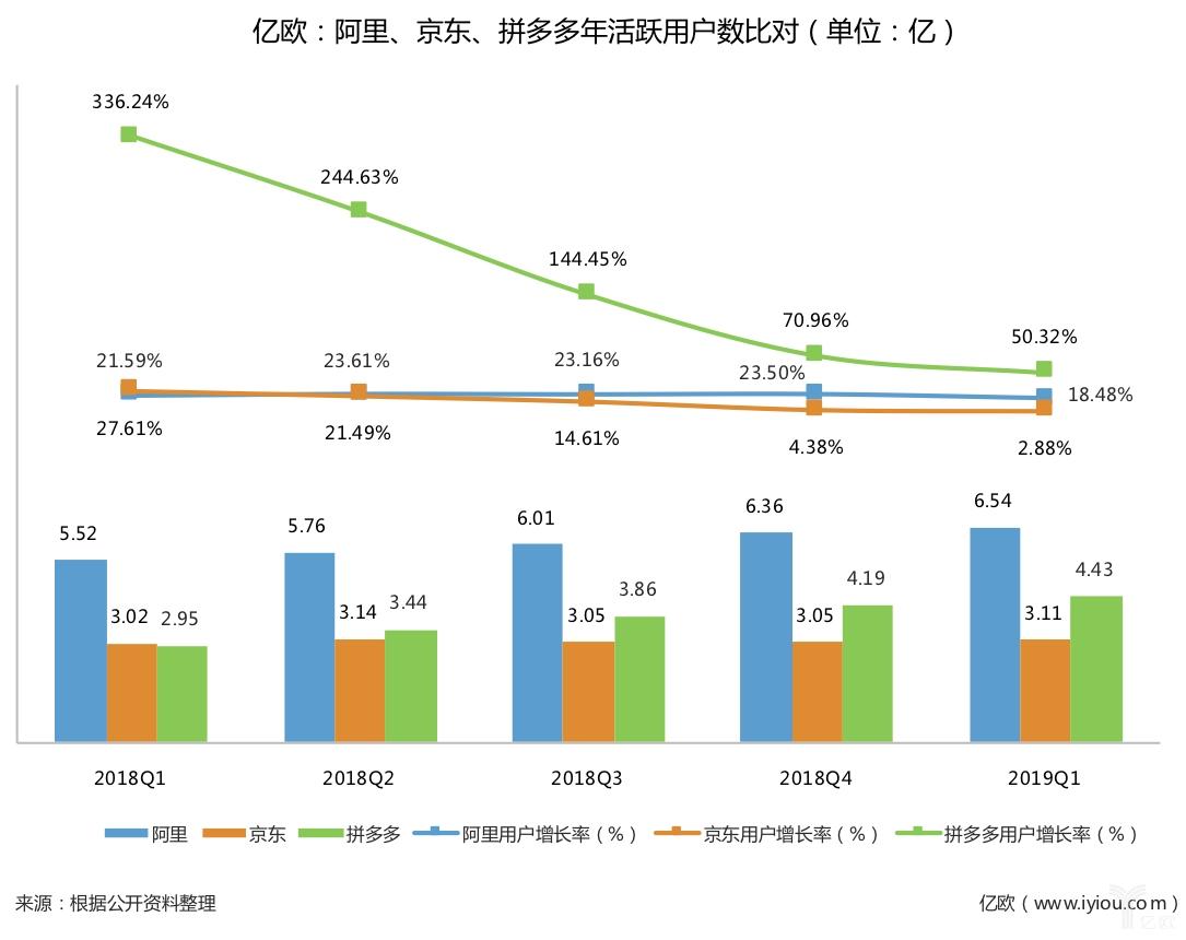 阿里、京東、拼多多年度活躍用戶數對比