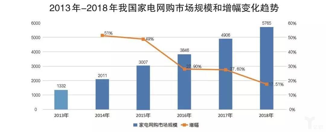 2013-2018年我国家电网购市场规模和增幅变化趋势